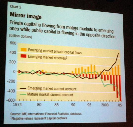 Global Investment Flows